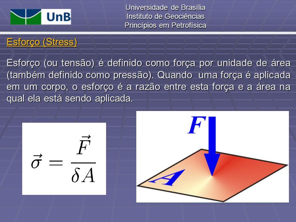 Universidade de Brasília Instituto de Geociências Princípios em Petrofísica Estendendo esta análise para as três dimensões, temos (u,v,w) como as componentes de deslocamento do ponto P(x,y,z).
