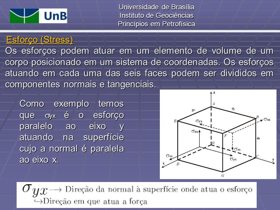 Universidade de Brasília Instituto de Geociências Princípios em Petrofísica Os esforços podem atuar em um elemento de volume de um corpo posicionado e