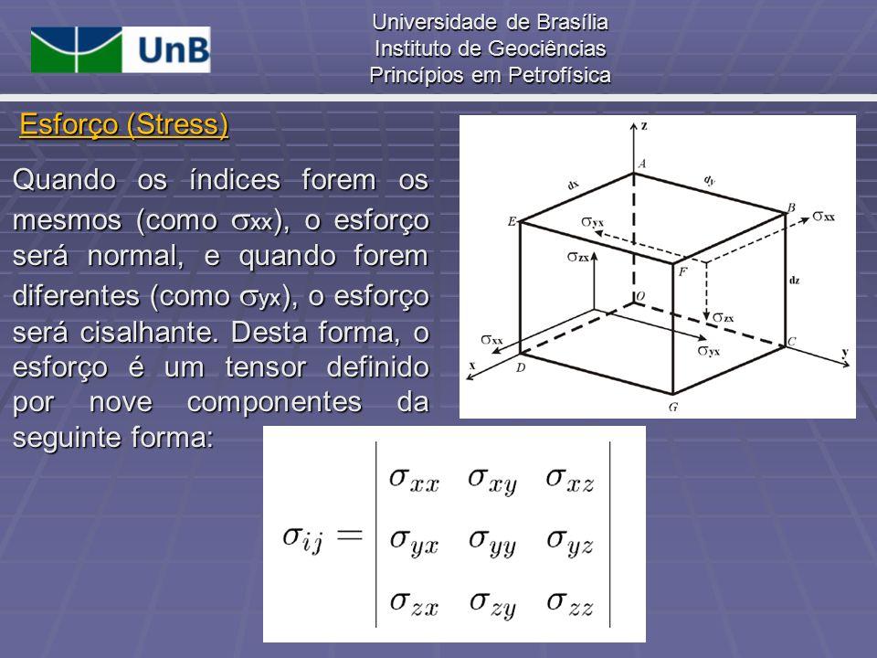 Universidade de Brasília Instituto de Geociências Princípios em Petrofísica Quando um corpo elástico está submetido a esforços, ocorrem variações em sua forma e dimensão.