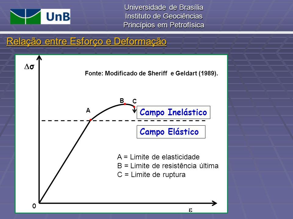 Universidade de Brasília Instituto de Geociências Princípios em Petrofísica σ 0 Campo Elástico Campo Inelástico A B C A = Limite de elasticidade B = L