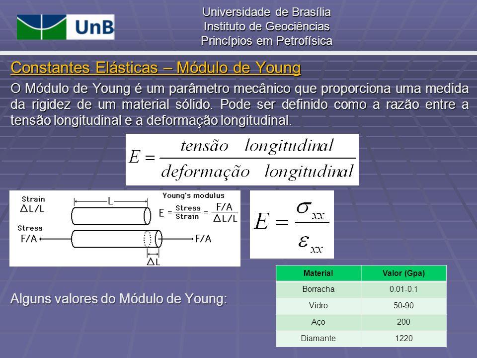 Universidade de Brasília Instituto de Geociências Princípios em Petrofísica O Módulo de Young é um parâmetro mecânico que proporciona uma medida da ri