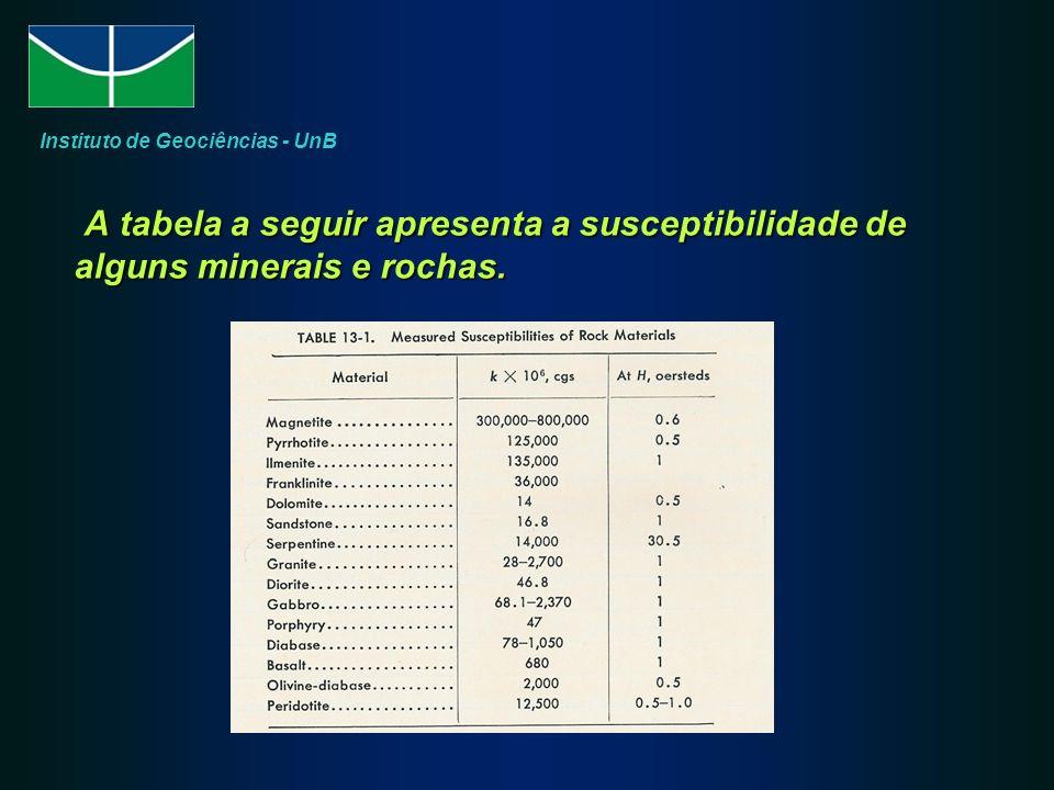 A tabela a seguir apresenta a susceptibilidade de alguns minerais e rochas. A tabela a seguir apresenta a susceptibilidade de alguns minerais e rochas