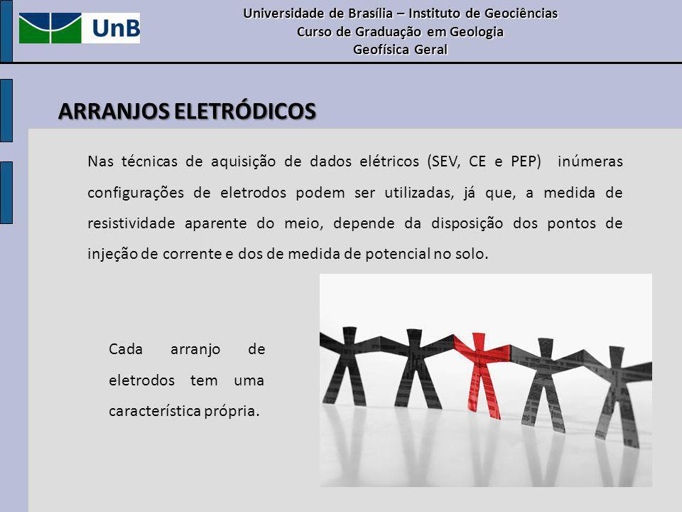 Universidade de Brasília – Instituto de Geociências Curso de Graduação em Geologia Geofísica Geral AQUISIÇÃO DE DADOS EM CAMPO