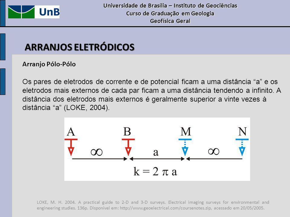 Arranjo Pólo-Pólo Os pares de eletrodos de corrente e de potencial ficam a uma distância a e os eletrodos mais externos de cada par ficam a uma distân