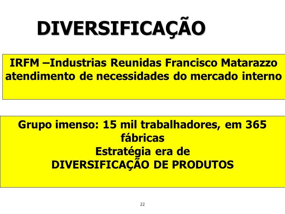 22 DIVERSIFICAÇÃO IRFM –Industrias Reunidas Francisco Matarazzo atendimento de necessidades do mercado interno Grupo imenso: 15 mil trabalhadores, em
