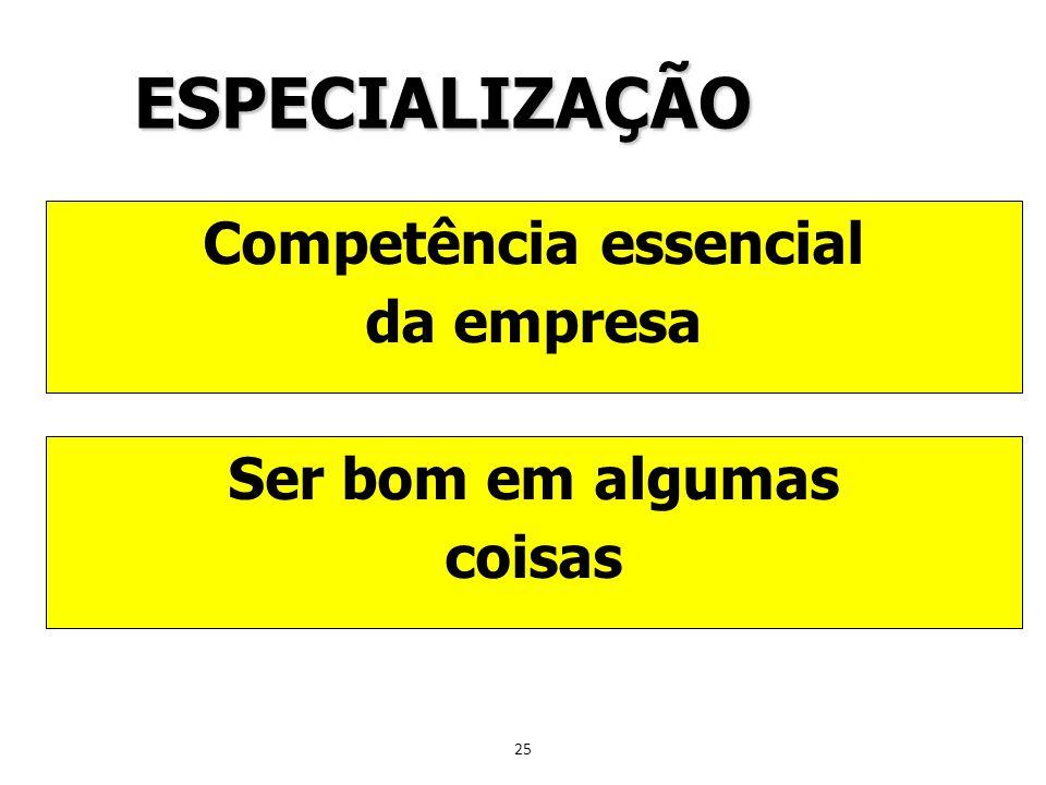25 ESPECIALIZAÇÃO Competência essencial da empresa Ser bom em algumas coisas