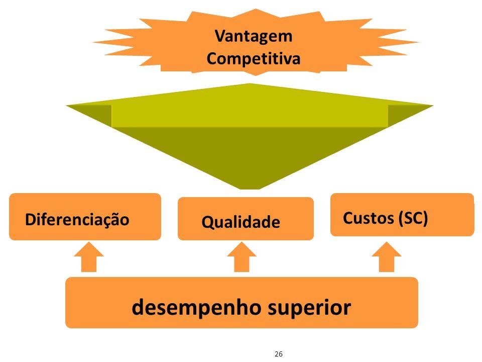 26 Vantagem Competitiva Diferenciação Qualidade Custos (SC) desempenho superior