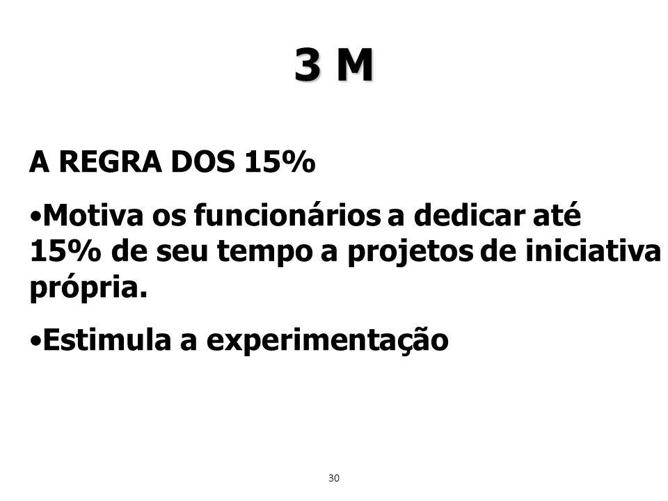 30 A REGRA DOS 15% Motiva os funcionários a dedicar até 15% de seu tempo a projetos de iniciativa própria. Estimula a experimentação 3 M