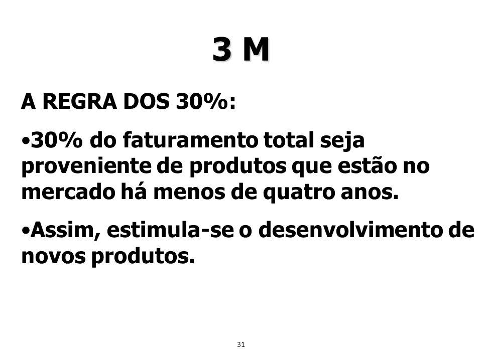 31 A REGRA DOS 30%: 30% do faturamento total seja proveniente de produtos que estão no mercado há menos de quatro anos. Assim, estimula-se o desenvolv