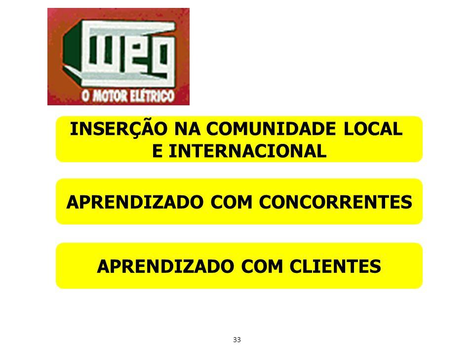 33 INSERÇÃO NA COMUNIDADE LOCAL E INTERNACIONAL APRENDIZADO COM CONCORRENTES APRENDIZADO COM CLIENTES