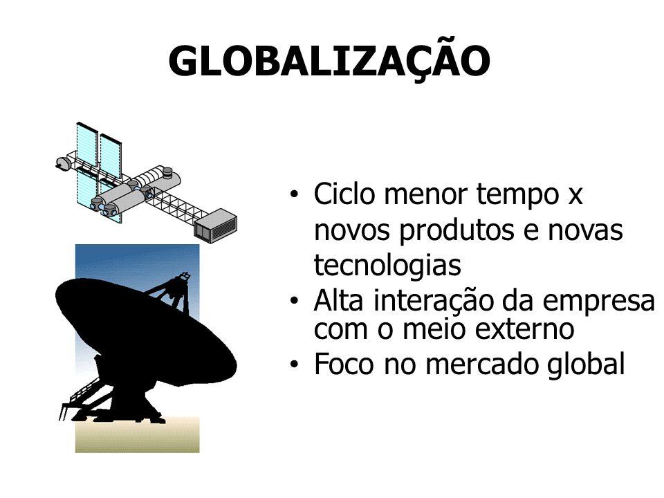 GLOBALIZAÇÃO Ciclo menor tempo x novos produtos e novas tecnologias Alta interação da empresa com o meio externo Foco no mercado global