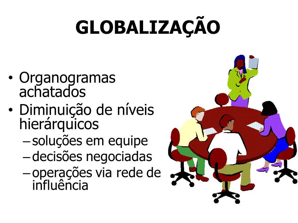 GLOBALIZAÇÃO Organogramas achatados Diminuição de níveis hierárquicos – soluções em equipe – decisões negociadas – operações via rede de influência