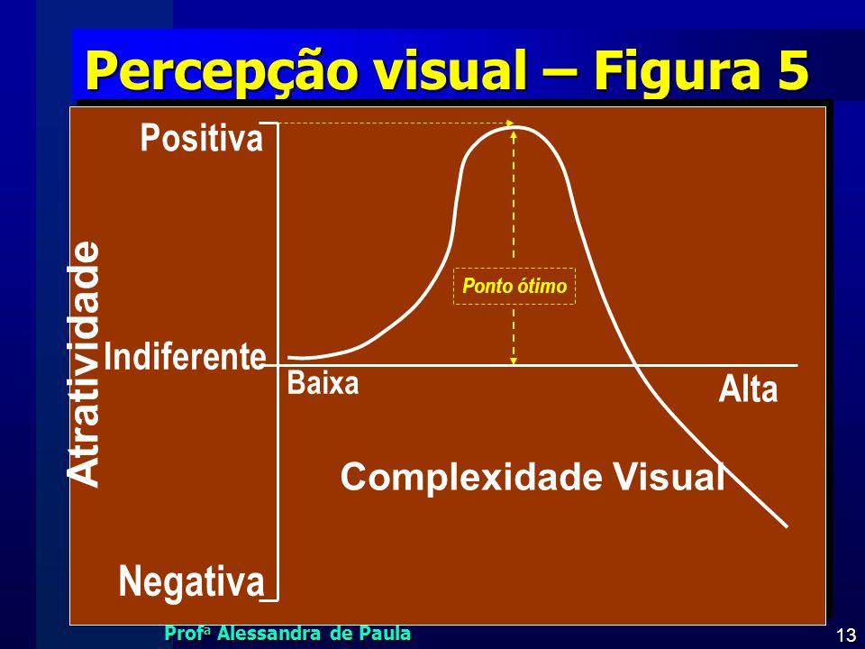 Prof a Alessandra de Paula 13 Percepção visual – Figura 5 Baixa Alta Negativa Indiferente Positiva Complexidade Visual Atratividade Ponto ótimo
