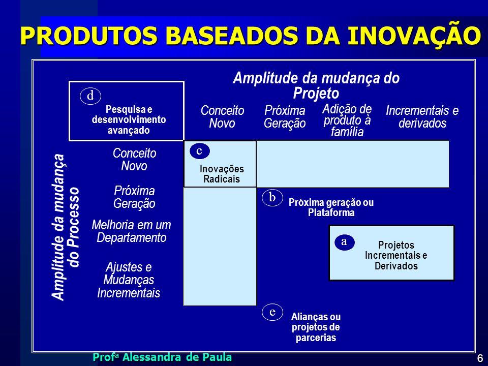 Prof a Alessandra de Paula 6 PRODUTOS BASEADOS DA INOVAÇÃO a d e c b Conceito Novo Inovações Radicais Incrementais e derivados Próxima Geração Adição