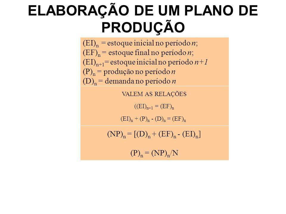 (EI) n = estoque inicial no período n; (EF) n = estoque final no período n; (EI) n+1 = estoque inicial no período n+1 (P) n = produção no período n (D) n = demanda no período n VALEM AS RELAÇÕES ((EI) n+1 = (EF) n (EI) n + (P) n - (D) n = (EF) n (NP) n = [(D) n + (EF) n - (EI) n ] (P) n = (NP) n /N ELABORAÇÃO DE UM PLANO DE PRODUÇÃO