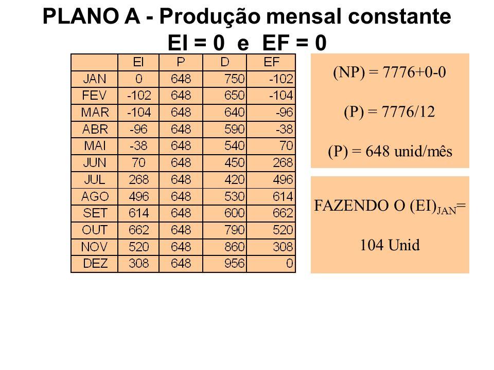 (NP) = 7776+0-0 (P) = 7776/12 (P) = 648 unid/mês FAZENDO O (EI) JAN = 104 Unid PLANO A - Produção mensal constante EI = 0 e EF = 0