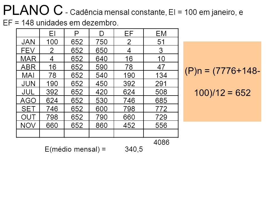 (P)n = (7776+148- 100)/12 = 652 PLANO C - Cadência mensal constante, EI = 100 em janeiro, e EF = 148 unidades em dezembro.