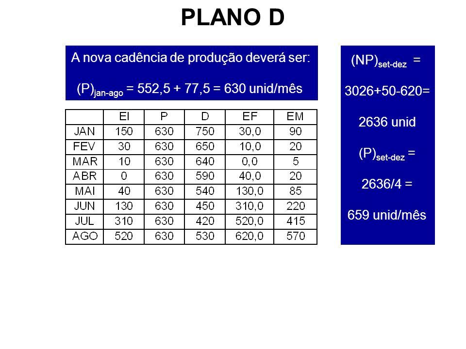 (NP) set-dez = 3026+50-620= 2636 unid (P) set-dez = 2636/4 = 659 unid/mês A nova cadência de produção deverá ser: (P) jan-ago = 552,5 + 77,5 = 630 unid/mês PLANO D