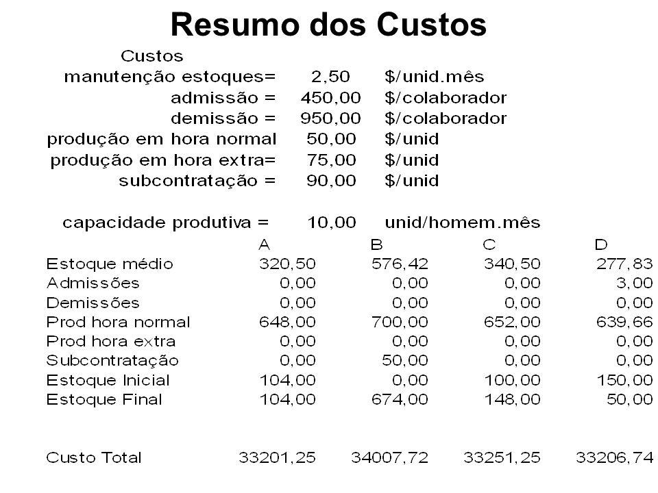 Resumo dos Custos