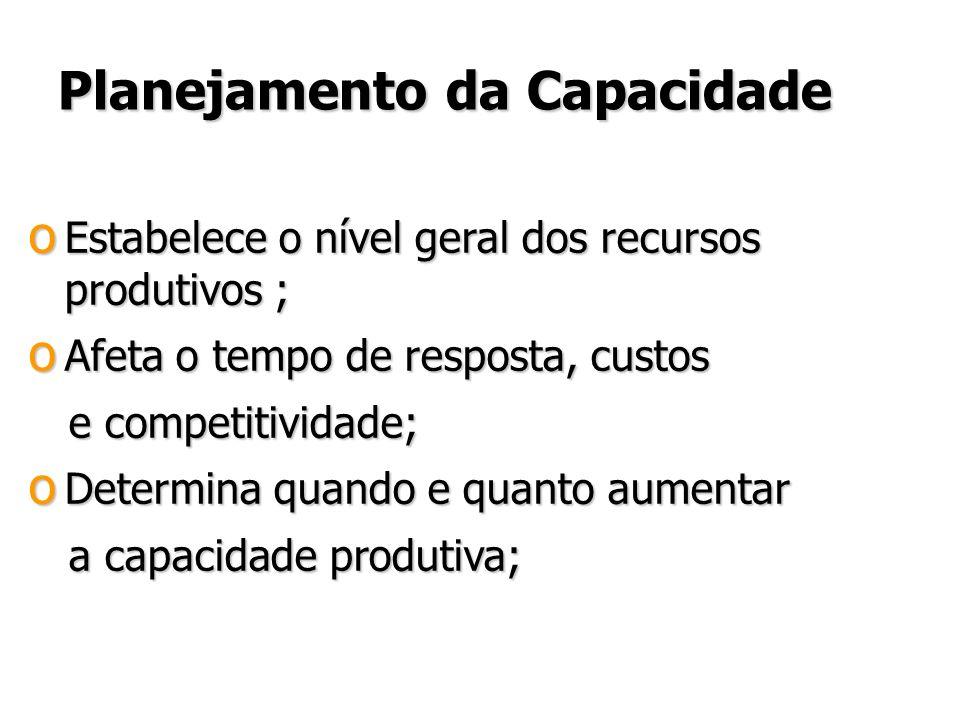 Planejamento da Capacidade Planejamento da Capacidade o Estabelece o nível geral dos recursos produtivos ; o Afeta o tempo de resposta, custos e competitividade; e competitividade; o Determina quando e quanto aumentar a capacidade produtiva; a capacidade produtiva; o Estabelece o nível geral dos recursos produtivos ; o Afeta o tempo de resposta, custos e competitividade; e competitividade; o Determina quando e quanto aumentar a capacidade produtiva; a capacidade produtiva;