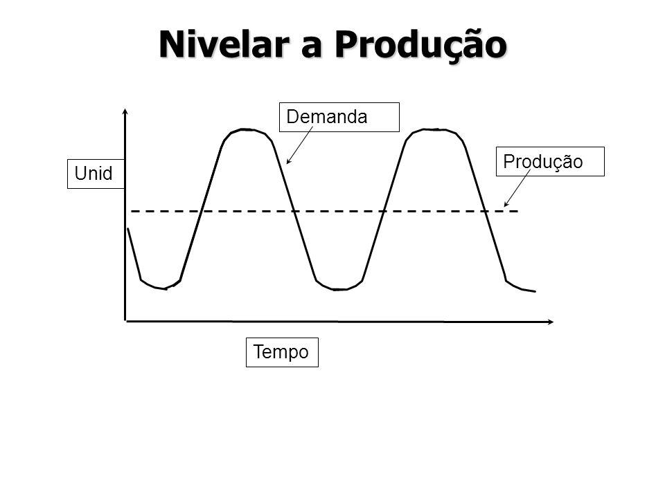 Tempo Produção Demanda Unid Nivelar a Produção