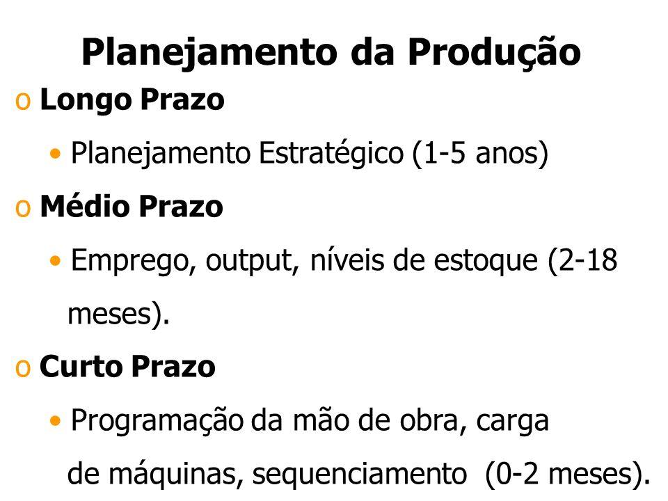 Planejamento da Produção o Longo Prazo Planejamento Estratégico (1-5 anos) o Médio Prazo Emprego, output, níveis de estoque (2-18 meses).