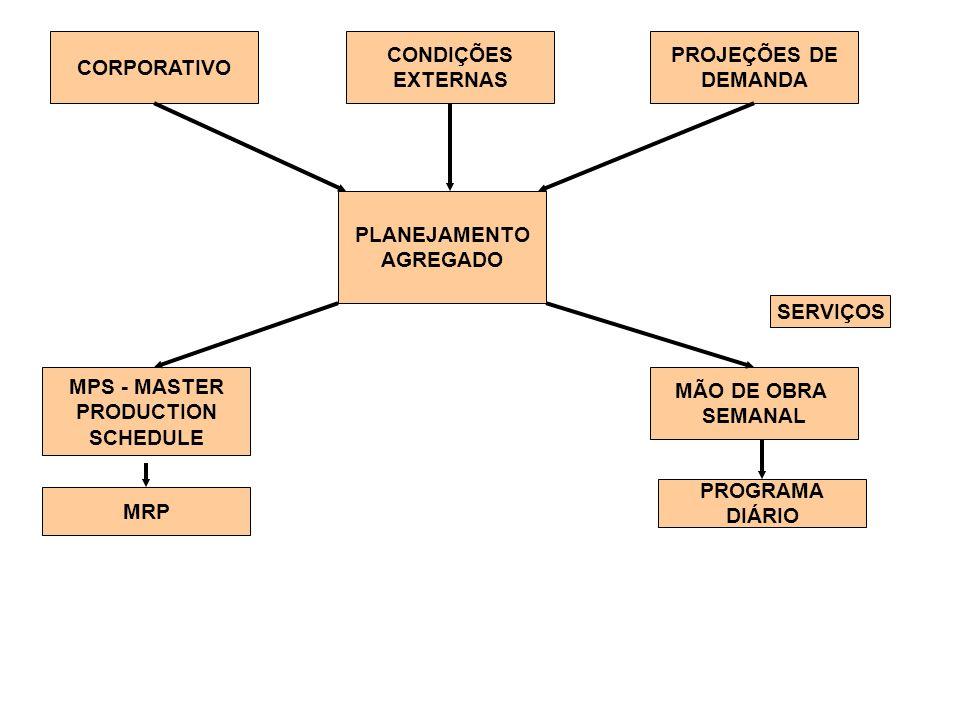CORPORATIVO CONDIÇÕES EXTERNAS PROJEÇÕES DE DEMANDA PLANEJAMENTO AGREGADO MPS - MASTER PRODUCTION SCHEDULE MÃO DE OBRA SEMANAL MRP PROGRAMA DIÁRIO SERVIÇOS