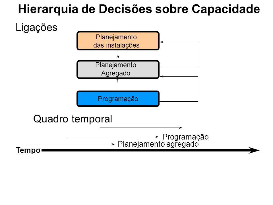Planejamento das instalações Planejamento Agregado Programação Quadro temporal Programação Planejamento agregado Tempo Hierarquia de Decisões sobre Capacidade Ligações