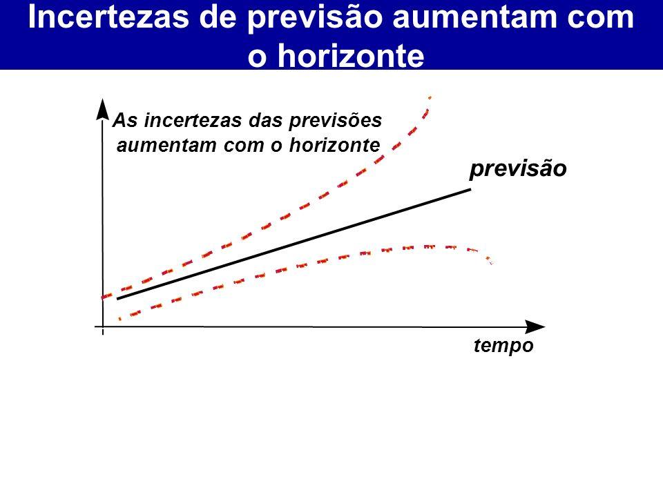 previsão tempo As incertezas das previsões aumentam com o horizonte Incertezas de previsão aumentam com o horizonte Incertezas de previsão aumentam com o horizonte