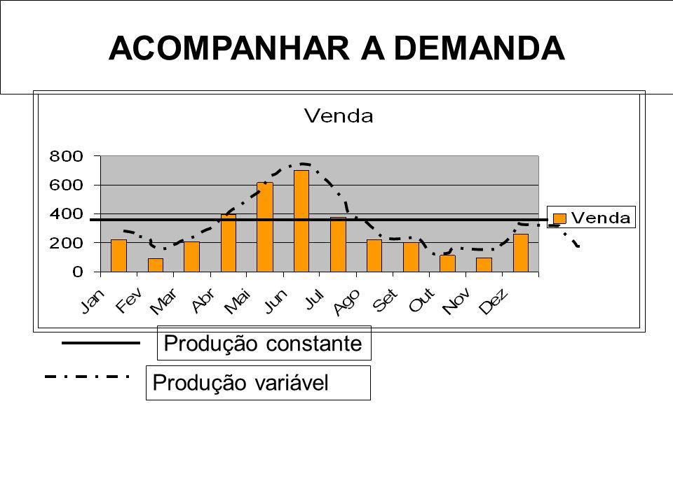 Produção constante Produção variável ACOMPANHAR A DEMANDA