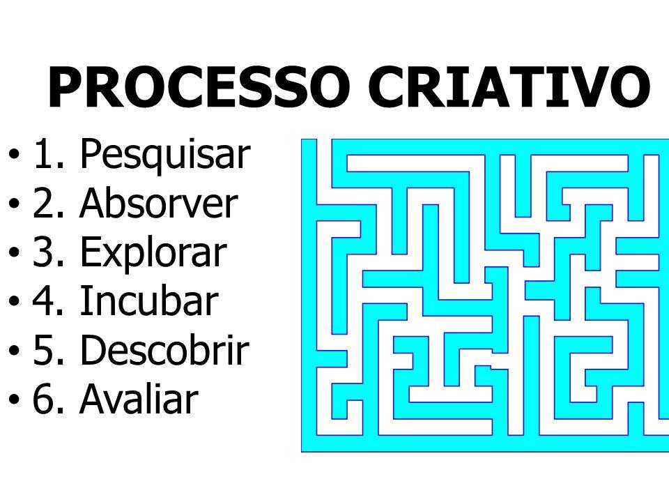 1. Pesquisar 2. Absorver 3. Explorar 4. Incubar 5. Descobrir 6. Avaliar PROCESSO CRIATIVO
