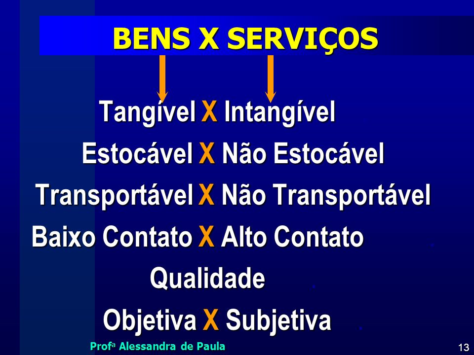 Prof a Alessandra de Paula 13 BENS X SERVIÇOS Tangível X Intangível Tangível X Intangível. Estocável X Não Estocável Transportável X Não Transportável