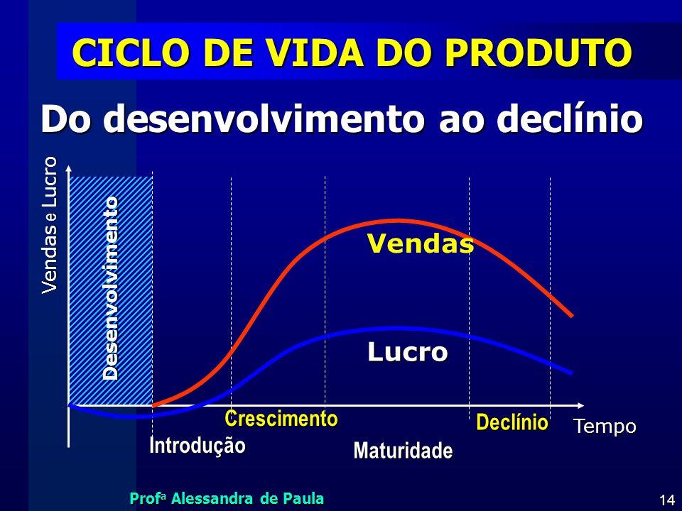 Prof a Alessandra de Paula 14 CICLO DE VIDA DO PRODUTO Do desenvolvimento ao declínio Do desenvolvimento ao declínio Introdução Crescimento Maturidade