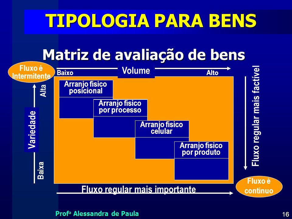 Prof a Alessandra de Paula 16 TIPOLOGIA PARA BENS Matriz de avaliação de bens Fluxo é Intermitente Baixa Alta AltoBaixo Volume Variedade Fluxo regular