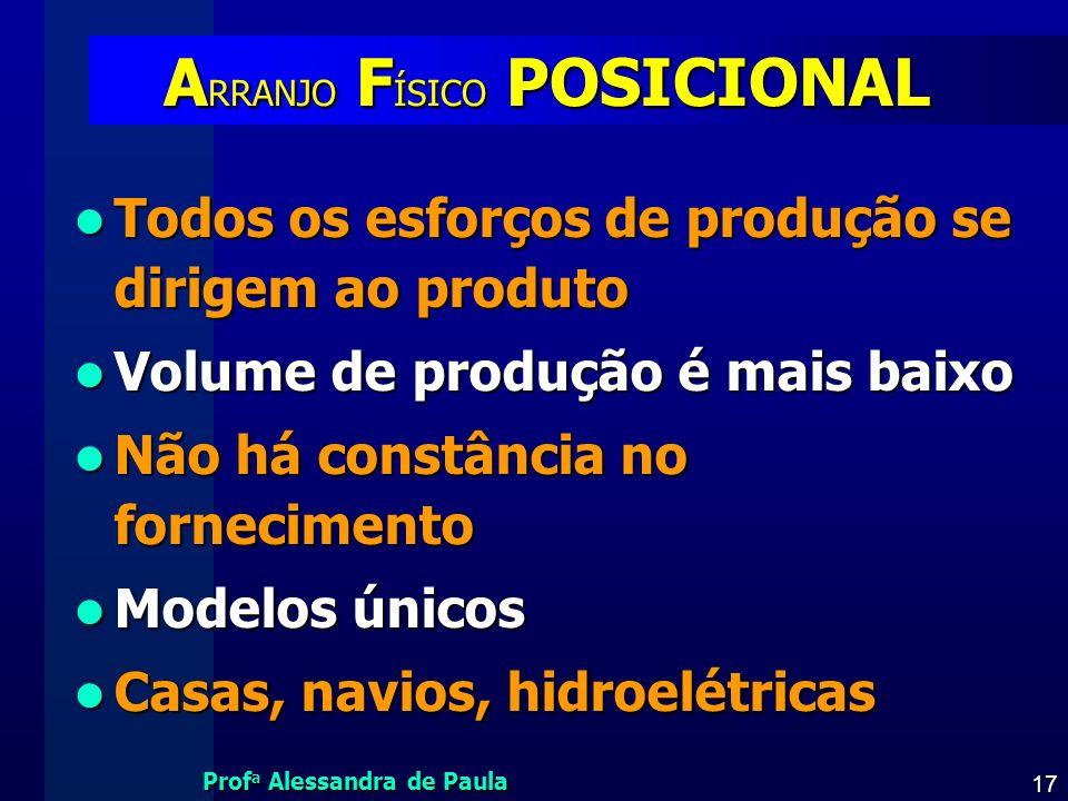 Prof a Alessandra de Paula 17 A RRANJO F ÍSICO POSICIONAL Todos os esforços de produção se dirigem ao produto Todos os esforços de produção se dirigem