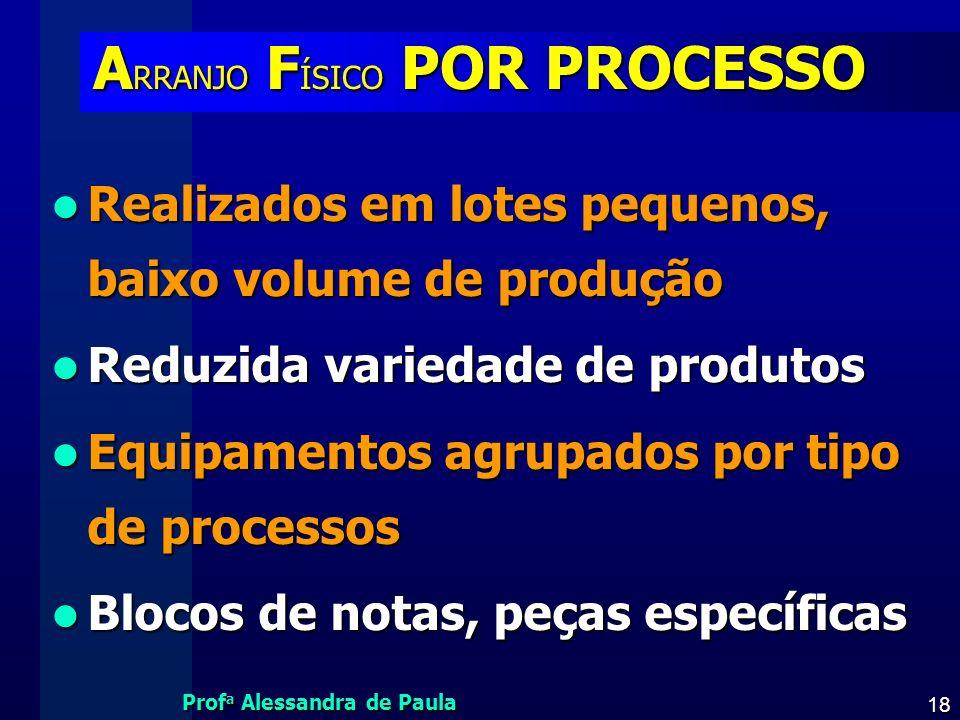 Prof a Alessandra de Paula 18 A RRANJO F ÍSICO POR PROCESSO Realizados em lotes pequenos, baixo volume de produção Realizados em lotes pequenos, baixo