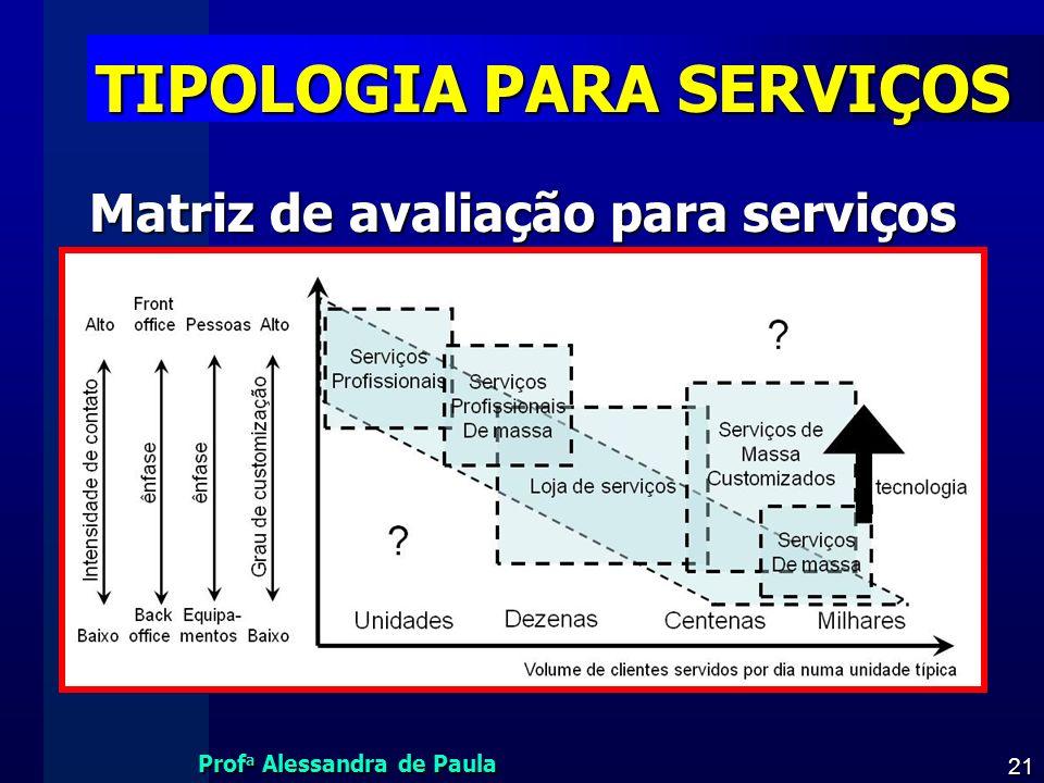 Prof a Alessandra de Paula 21 TIPOLOGIA PARA SERVIÇOS Matriz de avaliação para serviços