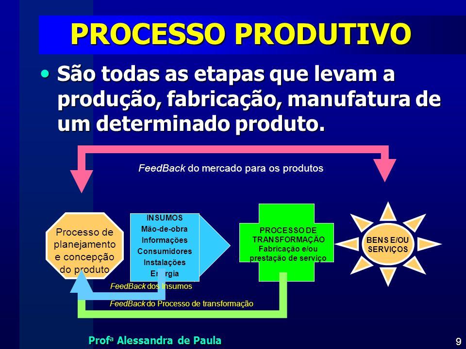 Prof a Alessandra de Paula 9 PROCESSO PRODUTIVO São todas as etapas que levam a produção, fabricação, manufatura de um determinado produto. São todas