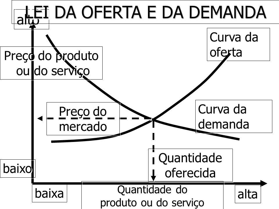 Curva da oferta alto alta Quantidade do produto ou do serviço Quantidade do produto ou do serviço LEI DA OFERTA E DA DEMANDA Curva da demanda Preço do