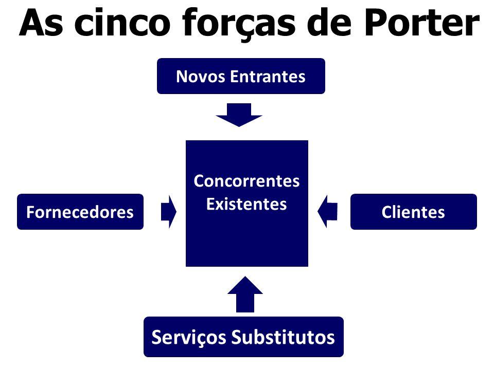 Concorrentes Existentes Concorrentes Existentes Novos Entrantes Fornecedores Serviços Substitutos Clientes As cinco forças de Porter