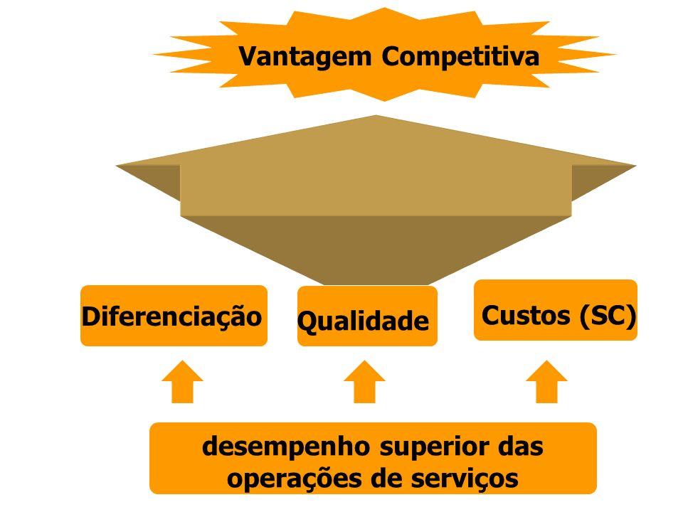 Vantagem Competitiva Diferenciação Qualidade Custos (SC) desempenho superior das operações de serviços