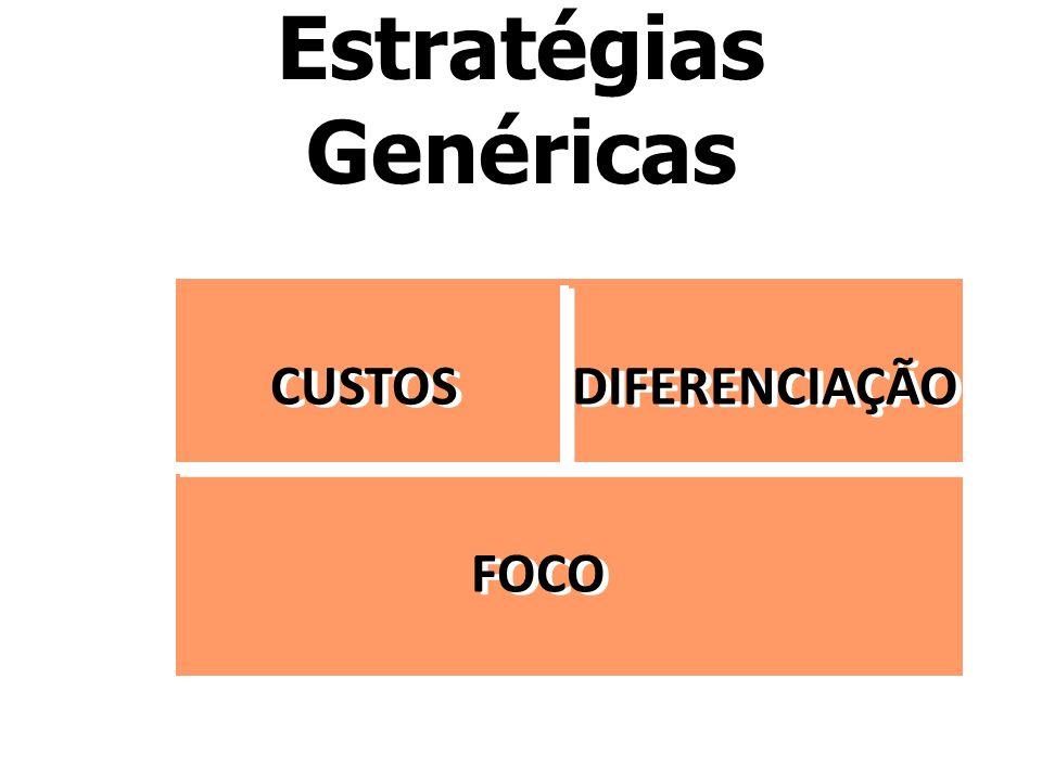 Estratégias Genéricas CUSTOS DIFERENCIAÇÃO FOCO
