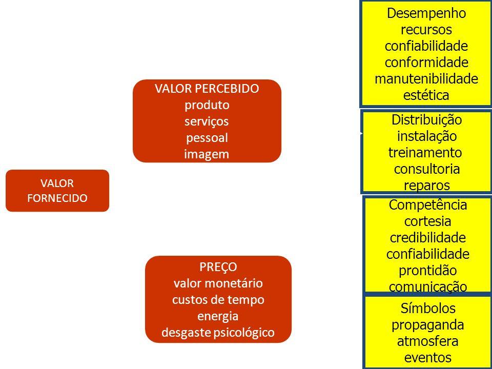VALOR PERCEBIDO produto serviços pessoal imagem PREÇO valor monetário custos de tempo energia desgaste psicológico VALOR FORNECIDO Desempenho recursos