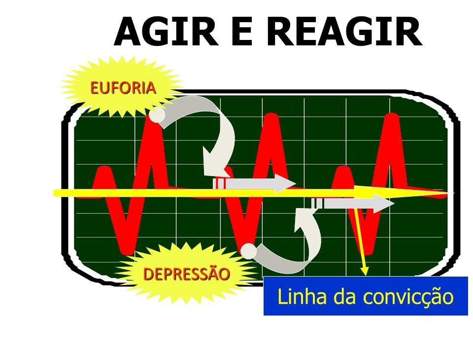 AGIR E REAGIR Linha da convicção EUFORIA DEPRESSÃO