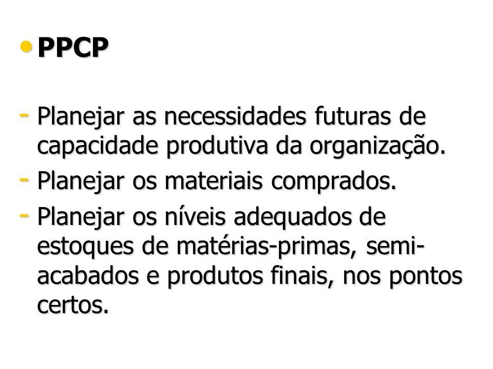 PPCP PPCP - Planejar as necessidades futuras de capacidade produtiva da organização. - Planejar os materiais comprados. - Planejar os níveis adequados