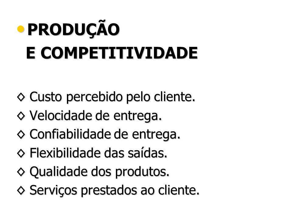 PRODUÇÃO PRODUÇÃO E COMPETITIVIDADE E COMPETITIVIDADE Custo percebido pelo cliente. Custo percebido pelo cliente. Velocidade de entrega. Velocidade de