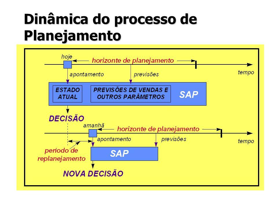 Dinâmica do processo de Planejamento