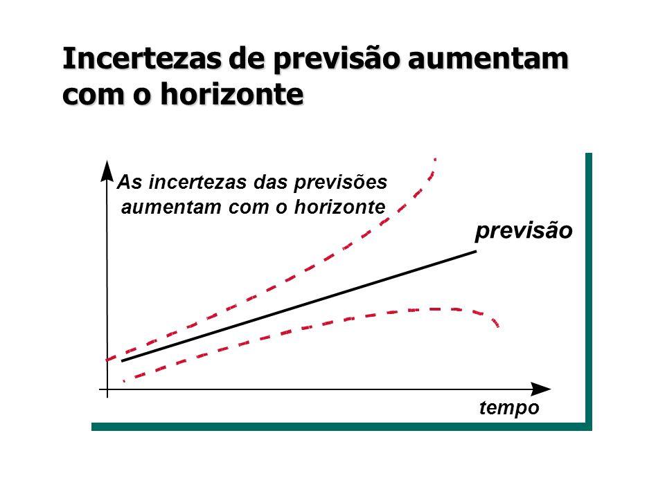 Incertezas de previsão aumentam com o horizonte previsão tempo As incertezas das previsões aumentam com o horizonte