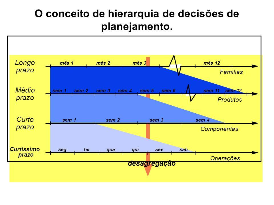 O conceito de hierarquia de decisões de planejamento. mês 1mês 12mês 3mês 2 sem 1sem 2sem 3sem 4sem 5sem 6sem 11sem 12 Longo prazo Médio prazo Curto p