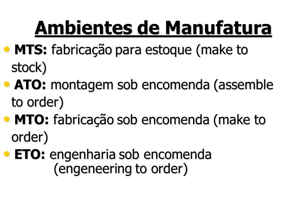 Ambientes de Manufatura MTS: fabricação para estoque (make to MTS: fabricação para estoque (make to stock) stock) ATO: montagem sob encomenda (assemble ATO: montagem sob encomenda (assemble to order) to order) MTO: fabricação sob encomenda (make to MTO: fabricação sob encomenda (make to order) order) ETO: engenharia sob encomenda (engeneering to order) ETO: engenharia sob encomenda (engeneering to order)